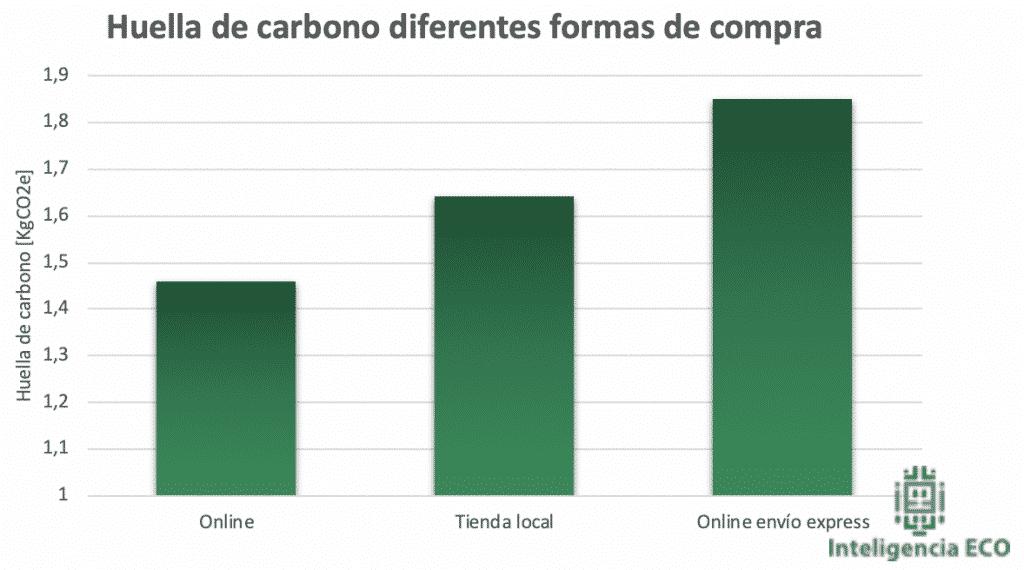 Huella de carbono de las diferentes formas de compra.