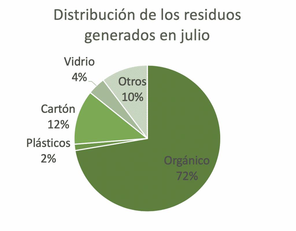 Distribución de los residuos generados en julio para el informe zero waste