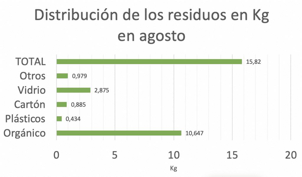 Distribución de los residuos generados en agosto para el informe zero waste