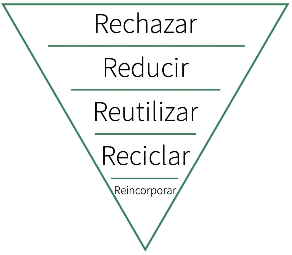 Consejos para reducir tu huella de carbono usando las 5Rs del residuo cero. Rechazar, reducir, reutilizar,  reciclar y reincorporar