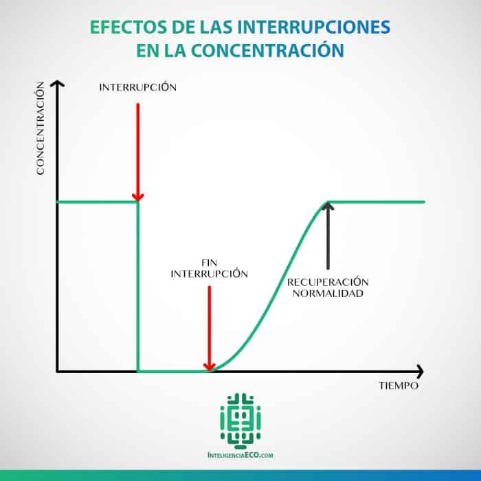 Efectos de las interrupciones en la concentración y cómo consume parte de tu energía vital