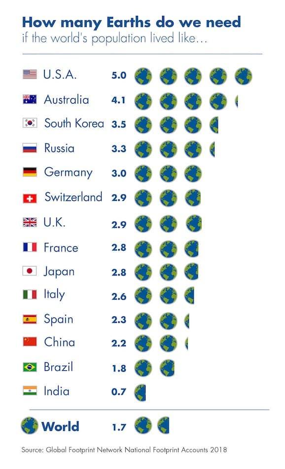El número de tierras que necesitamos para fabricar todo lo que consumimos va aumentando año tras año.