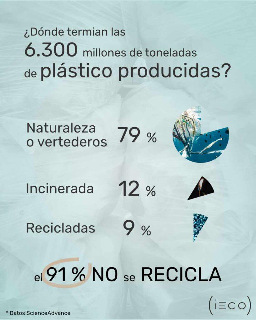 ¿Dónde terminar las 6300 millones de toneladas de plástico producidos?