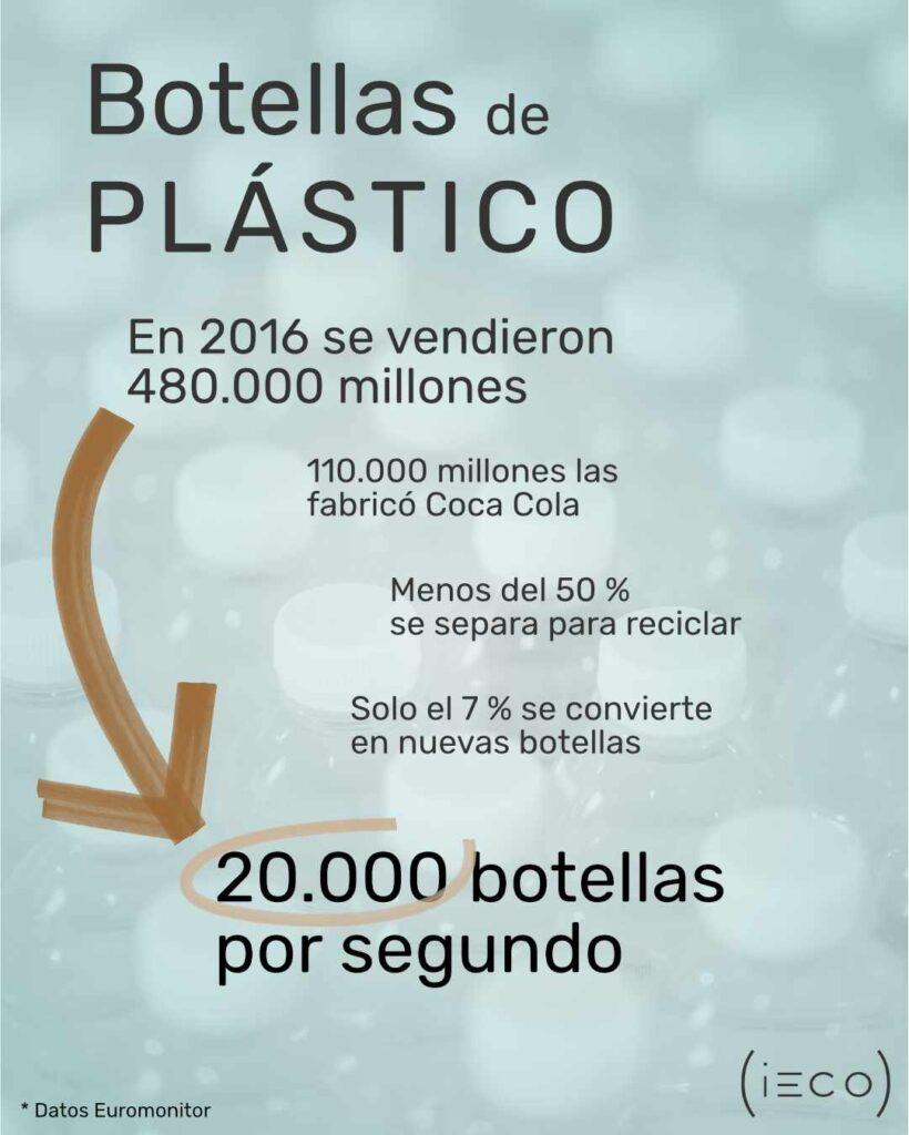 Estadísticas sobre las botellas de plástico