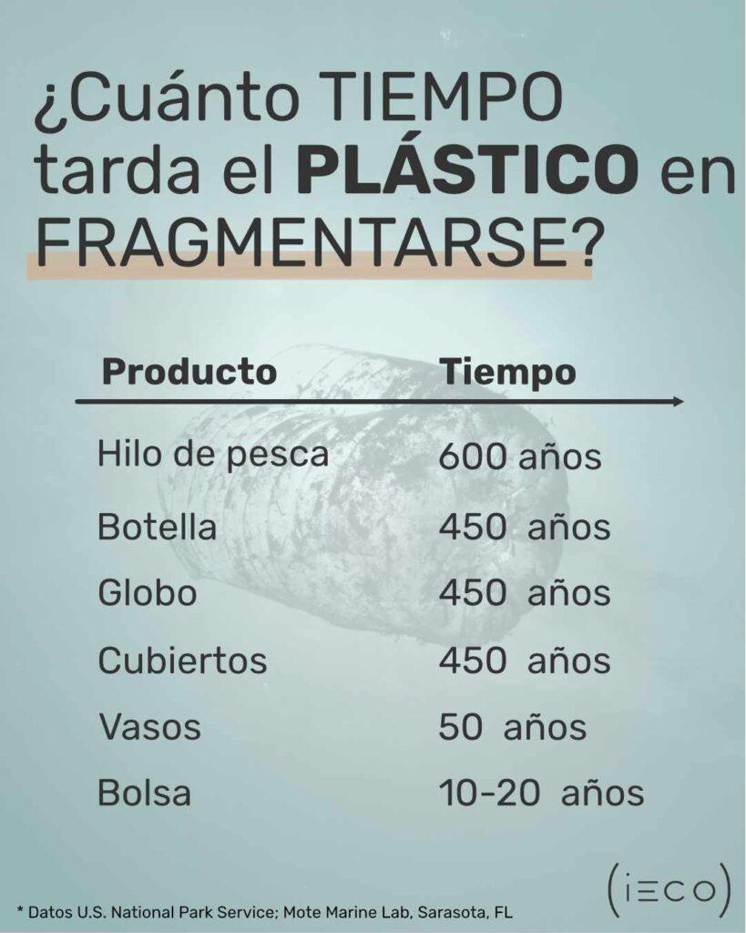 ¿Cuánto tiempo tarda el plástico en fragmentarse?